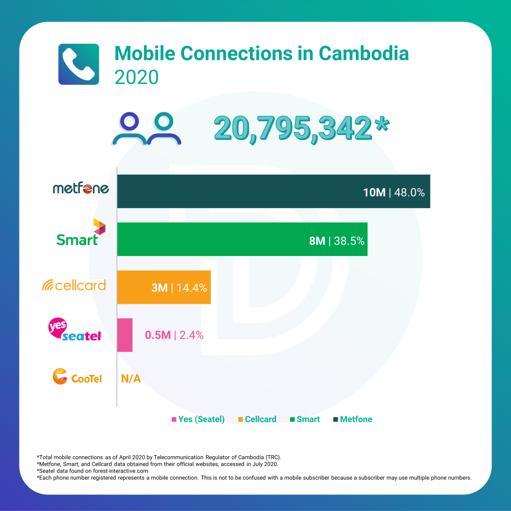 cambodia mobile connections subscribers 2020