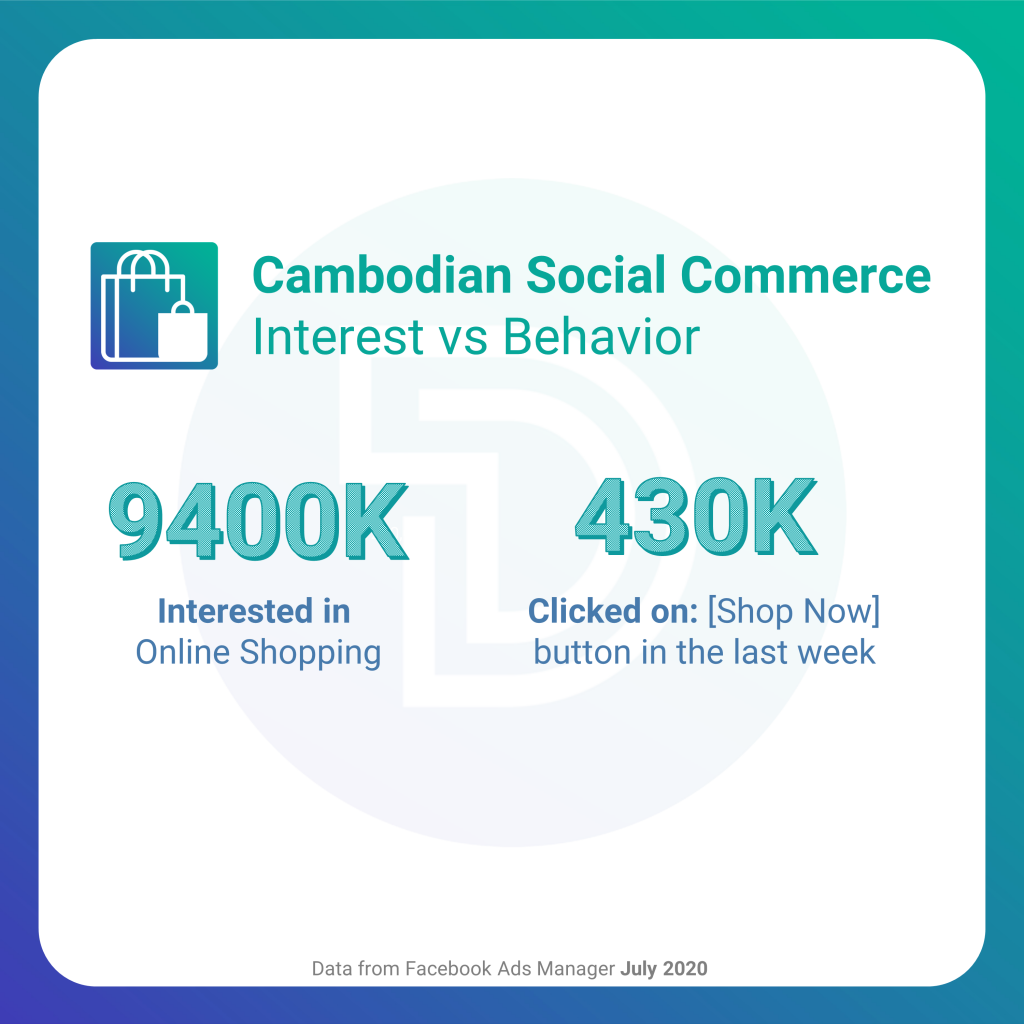 cambodia social commerce interest and behavior