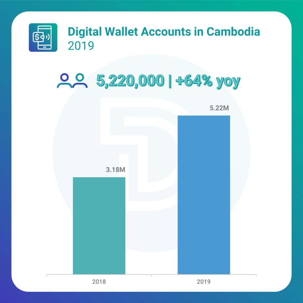 Cambodia digital wallet statistics 2019
